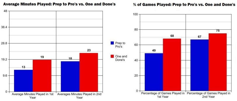 double graph
